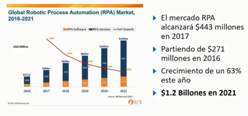 Robotic Process Automation en 45 minutos y en español -